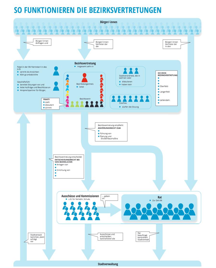 Infografik_Bezirksvertretung_WZ